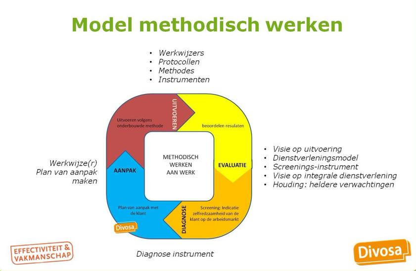 model methodisch werken